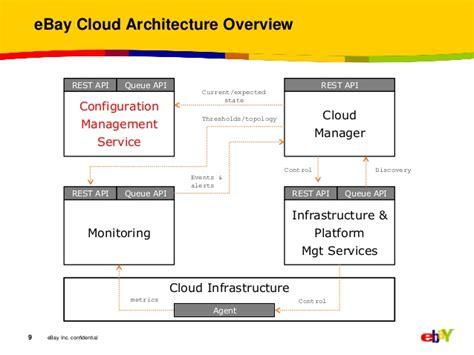 ebay organizational structure ebay cloud cms qcon 2012 http yidb org