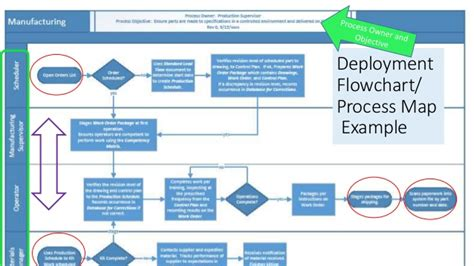 iso 9001 process flowchart iso process interaction map pictures to pin on