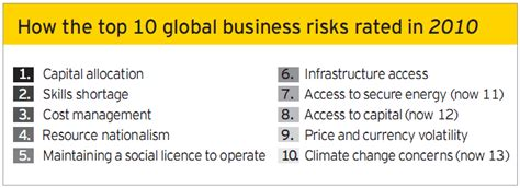 Ubest International Mba by Business Risk In Mining And Metal Industry