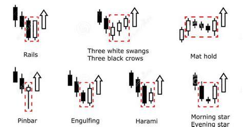 Pattern Nel Trading | pattern significato e quali sono i pi 249 utilizzati nel
