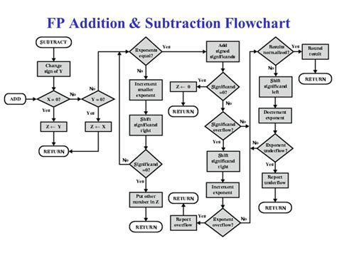 floating point addition and subtraction flowchart floating point addition and subtraction flowchart create