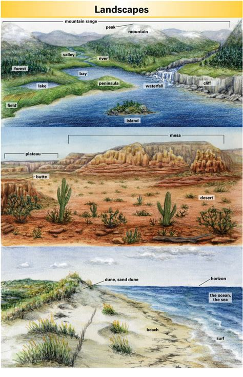 Landscape Definition Merriam Landscape Definition For Language Learners From