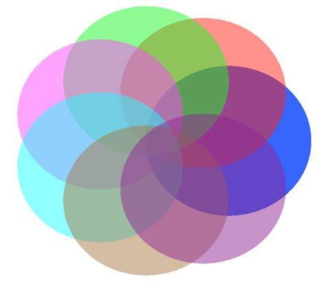 7 circle venn diagram generator elementary set theory is it possible to create
