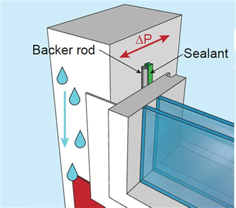 What Is Basement Waterproofing - window installation details for effective sealing practice construction technology updates