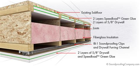 Sound Insulation Basement Ceiling Thymetoembraceherbs Spc Solution 3 Soundproof Ceiling Soundproofing Company
