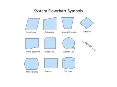 systems flowchart symbols system flowchart symbols