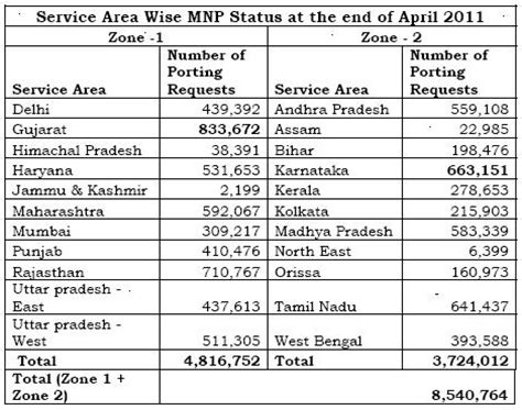 mnp : over 84 lakh mobile subscribers switch to other