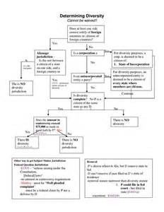 Constitutional 1l Outline by School Outline Civil Procedure Flow Chart School Study Study Tips