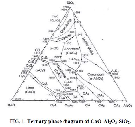 ternary phase diagram explained innovative green bio filler and bio flux calcium carbonate
