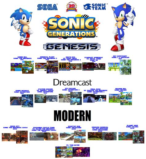 sonic generations wikipedia the free encyclopedia blog archives backupage