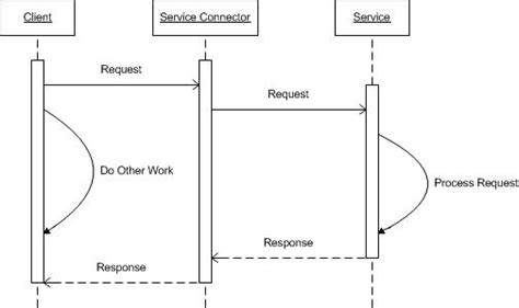design pattern event dispatcher service design patterns web service infrastructures
