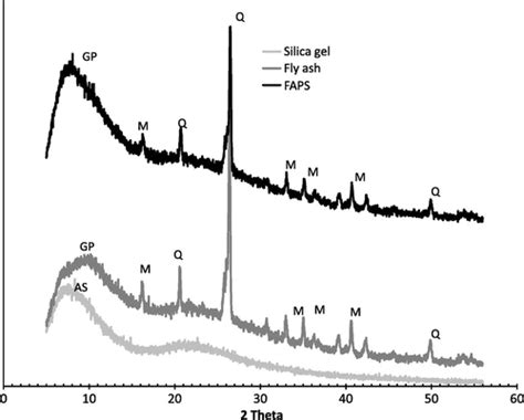 silica x ray diffraction pattern synthesis and characterization of fly ash geopolymer sand