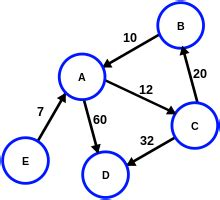 a level mathematics/mei/d1/networks wikibooks, open