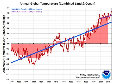 whats trending in 2015 global climate report annual 2014 various global