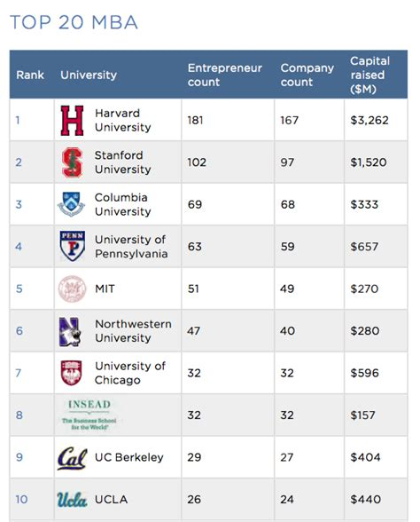 Best League College For Mba by Brandon G Donnelly The Universities That Produce The