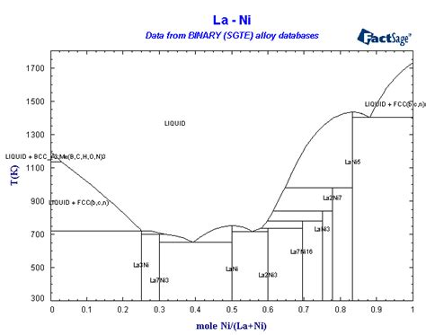 al ni phase diagram alloys of 28 nickel
