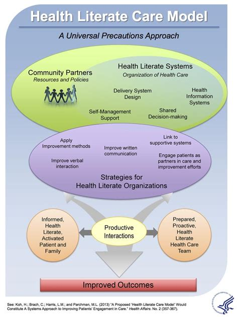 Health Model A Health Literate Care Model Hcsmin