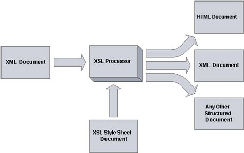 apply an xsl transformation to xml net 2 0 common task