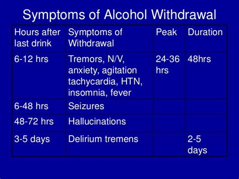 Length Of Detox Symptoms by Withdrawal Symptoms Duration Driverlayer Search