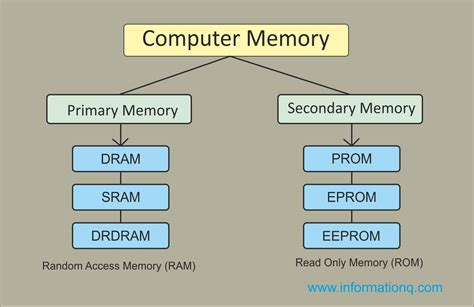Memory Komputer two types computer memory primary and secondary memory