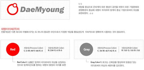 ci mysql tutorial it s new mind daemyoung gec