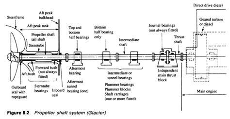 twin screw boat handling simulator ships propeller shaft checks general guideline