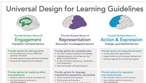 framework design guidelines book 17 best images about universal design for learning on