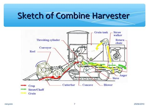 combine harvester parts diagram mini combine harvester maintenance