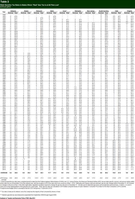 Va Tax Table by Pennsylvania 6 Sales Tax Chart Pa Sales Tax Here