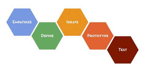 sle design le design thinking et le service design pour innover