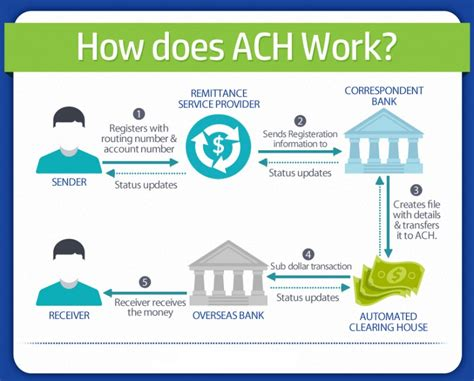 Ach Credit Format Specifications Ach Bank Diagram Ach Free Engine Image For User Manual
