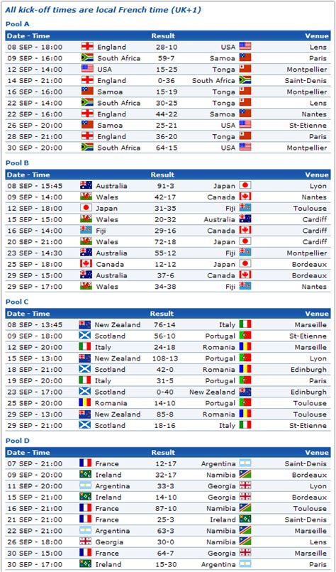world cup result today rugby world cup results
