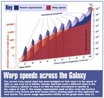 warp speed chart 118wiki