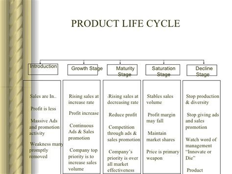 Mba Product Cycle by Marketing Managment Mba