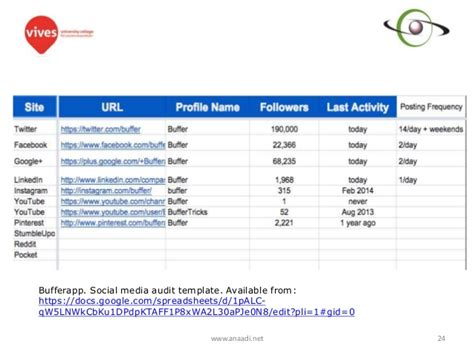 social media audit template social media audits