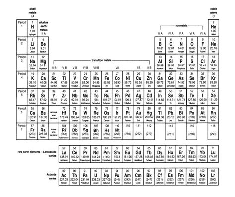 printable periodic table in black and white mr johnson s notes