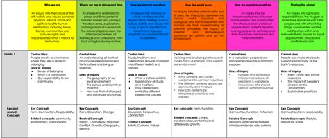literacy by design grade 2 themes grade 1 pia s pyp curriculum