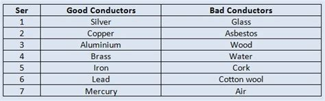 list 6 electrical conductors list of electrical conductors wiki 28 images build a charge detector activity www