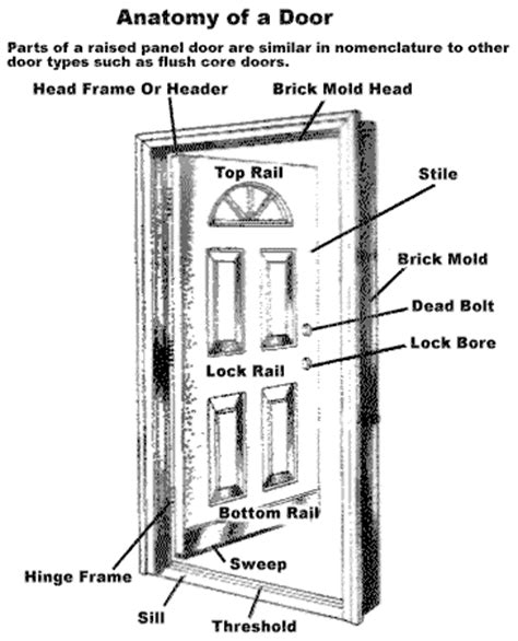 door swing definition the door glossary window and door manufacturers