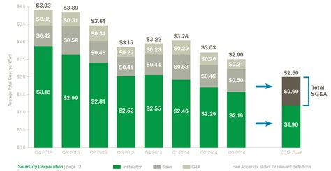 solarcity cost per watt brad buss and solarcity s promising prospects after 2017 solarcity corp nasdaq scty