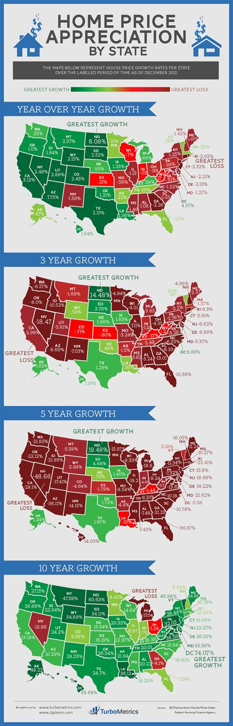 u s home price appreciation by state infographic 29doors