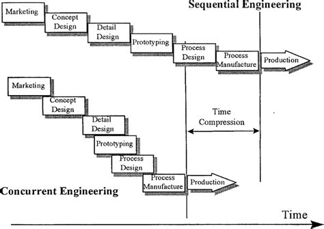 design for manufacturing and concurrent engineering fig 1 concurrent and sequential engineering