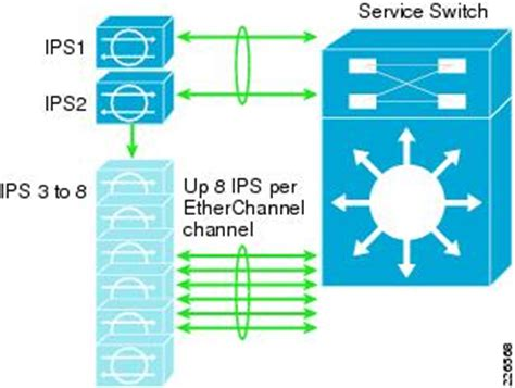 ips visio stencil security and virtualization in the data center cisco
