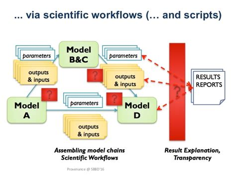 scientific workflow provenance in databases and scientific workflows part i