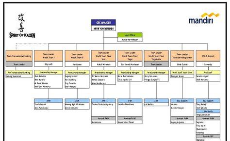struktur biografi adalah tugas struktur organisasi cbc semarang