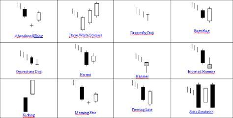 pattern candele giapponesi pattern candlestick di commercio di giorno migliore