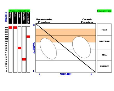 layout manager vs marionette operations management lesson 2 05 04 09 steve s blog