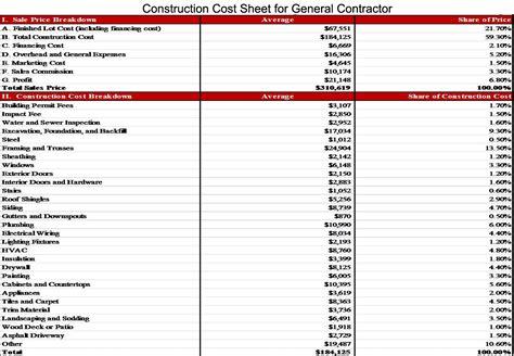 Construction Cost Breakdown Spreadsheet   LAOBINGKAISUO.COM