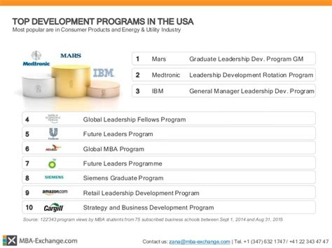 Mba Rotational Leadership Program by Mba Exchange 166 Mba Development Programs Report 2015