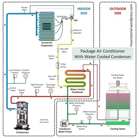 Ac Vrv System daikin vrv piping diagram plumbing and piping diagram